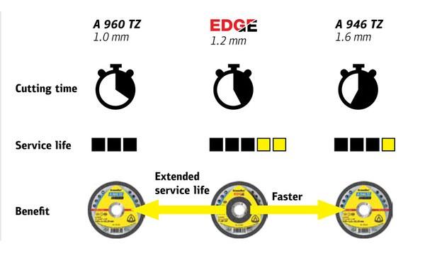 Edge advantages